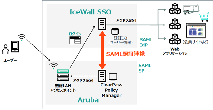 Hewlett Packard Enterprise Aruba ClearPassとの認証連携