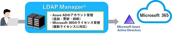 LDAP ManagerとOffice 365連携図