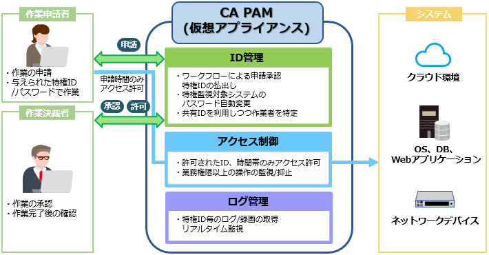 CA Privileged Access Managerとは