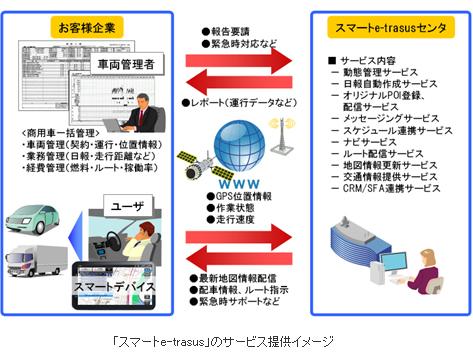 「スマートe-trasus」のサービスイメージ