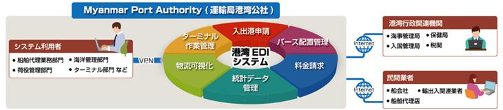 港湾EDIシステムの概要図