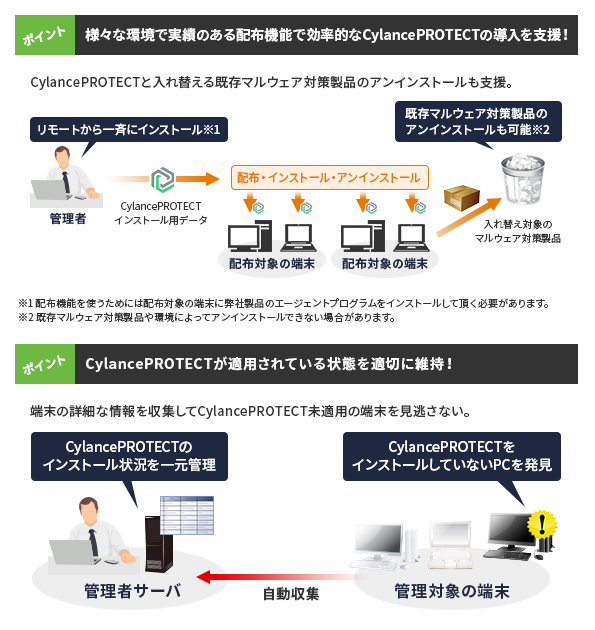 CylancePROTECT×JP1/IT Desktop Management2