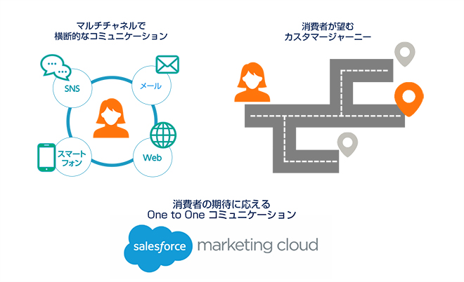 Salesforce Marketing Cloudイメージ図