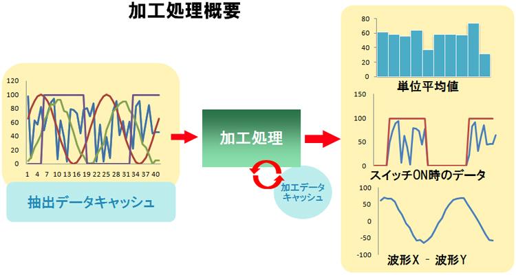 M2Mデータ収集システム