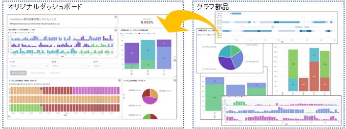 分析用のグラフ部品を選択するだけでリアルタイムに可視化を実現