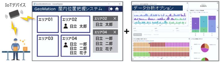 ダッシュボードをWebで共有することで、だれでも最新情報を参照可能