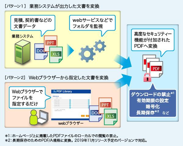 変換 pdf