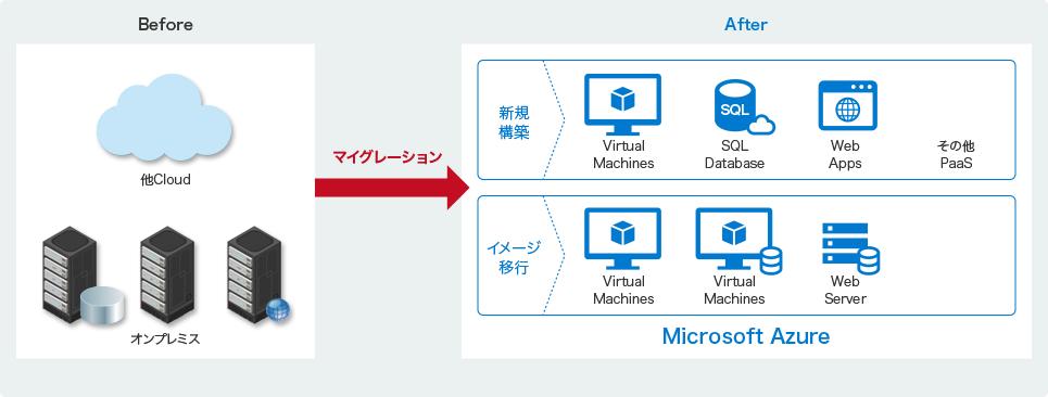 Microsoft ソリューションクラウドインテグレーション for Microsoft AzureMicrosoft Azure への移行をトータルで支援