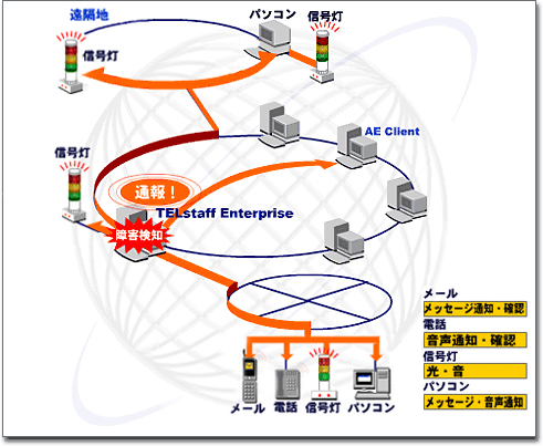 製品紹介 telstaff enterprise for unix linux 統合通報管理システム
