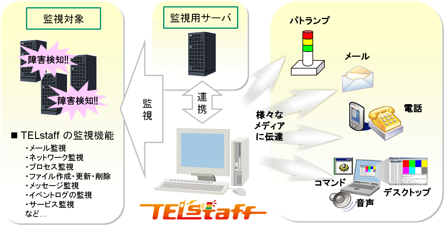 TELstaff AE Professional Editionとは